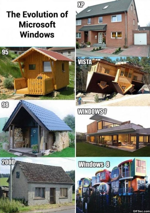 Evolution of Windows