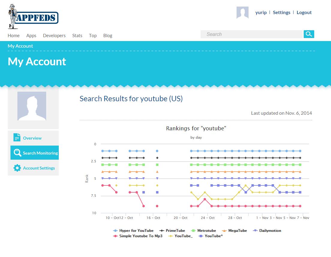 Youtube Search Term Analytics