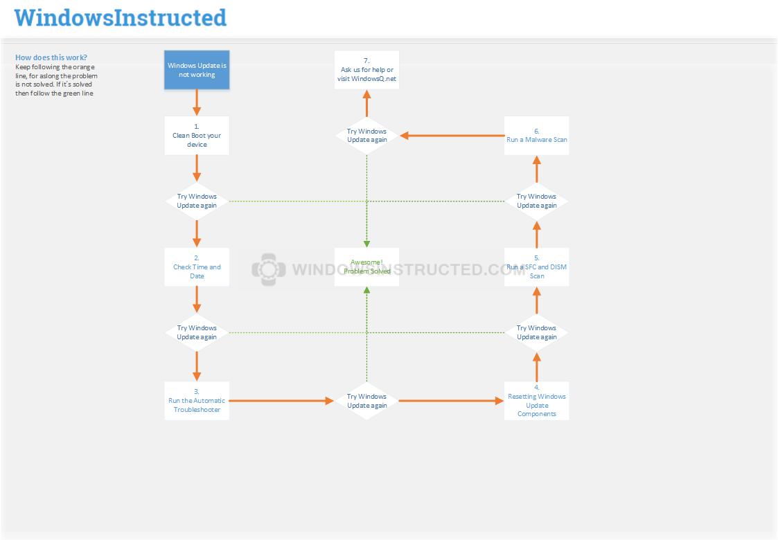 WindowsInstructed.com Update Troubleshooting