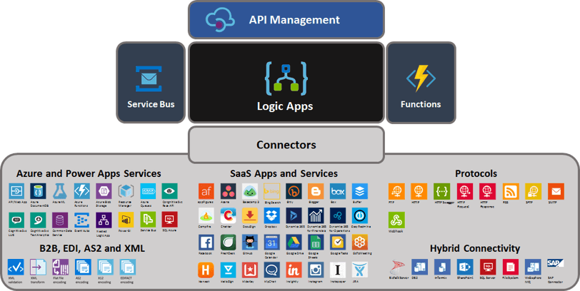 Microsoft Azure Logic Apps Architecture